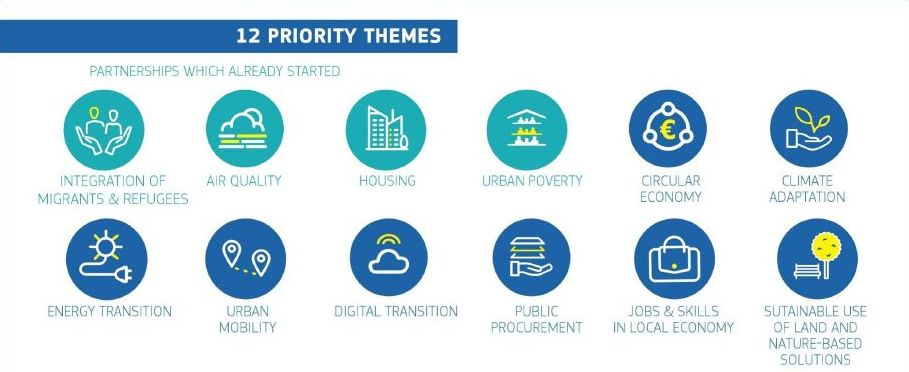 Circular economy is one of the 12 priority themes