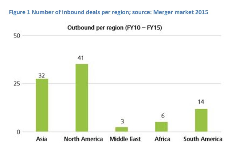 Number of inbound deals per region