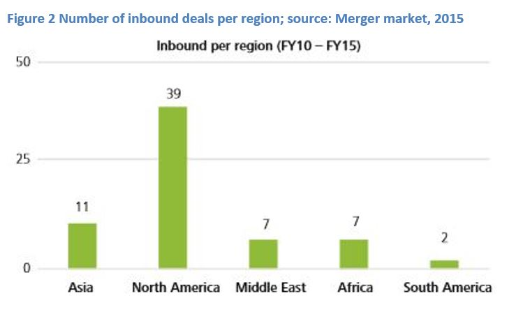 Number of inbound deals per region; source: Merger market, 2015